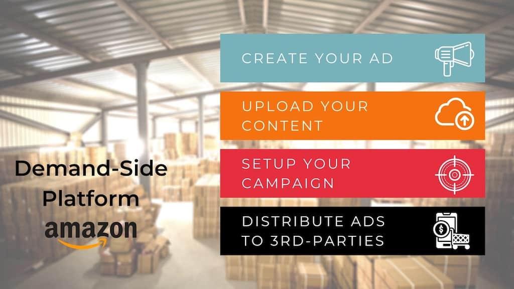 How to do Amazon advertising